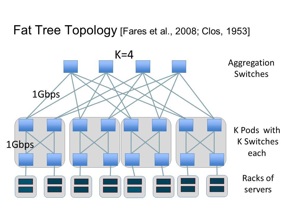 Fat Tree Topology [Fares et al., 2008; Clos, 1953]